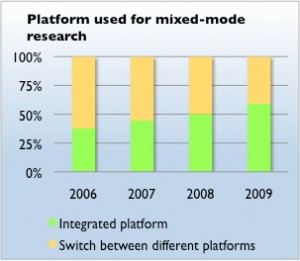 Chart showing the growth of the mixed-mode integrated platform